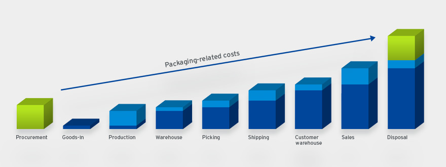 Packaging development > Developing a packaging concept | THIMM